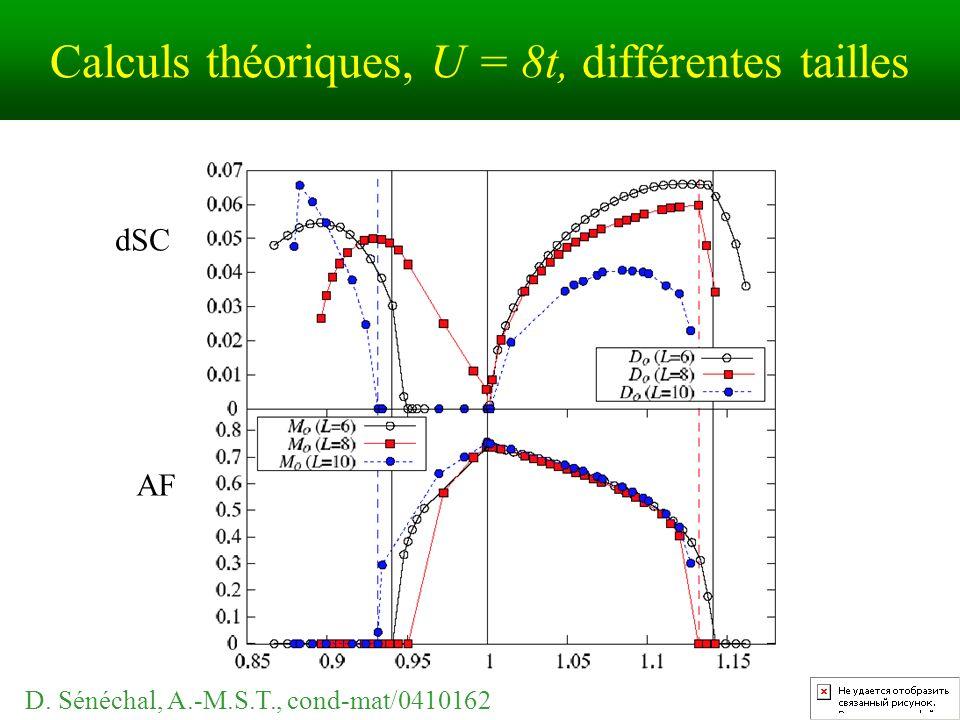 Calculs théoriques, U = 8t, différentes tailles dSC AF D. Sénéchal, A.-M.S.T., cond-mat/0410162
