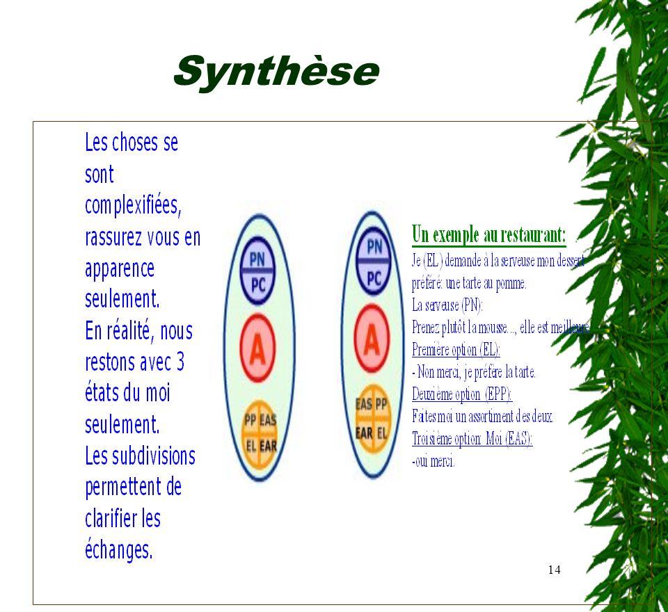 14 Synthèse