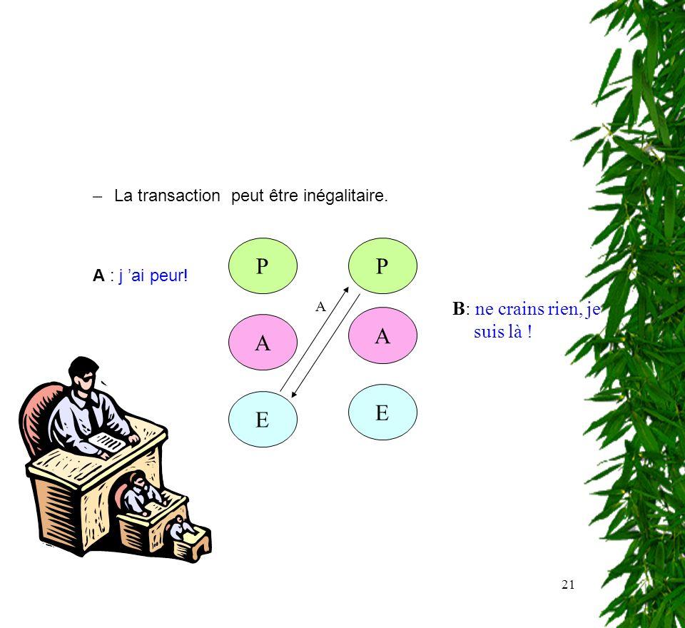 21 –La transaction peut être inégalitaire. A : j ai peur! PP A E E A A B: ne crains rien, je suis là !