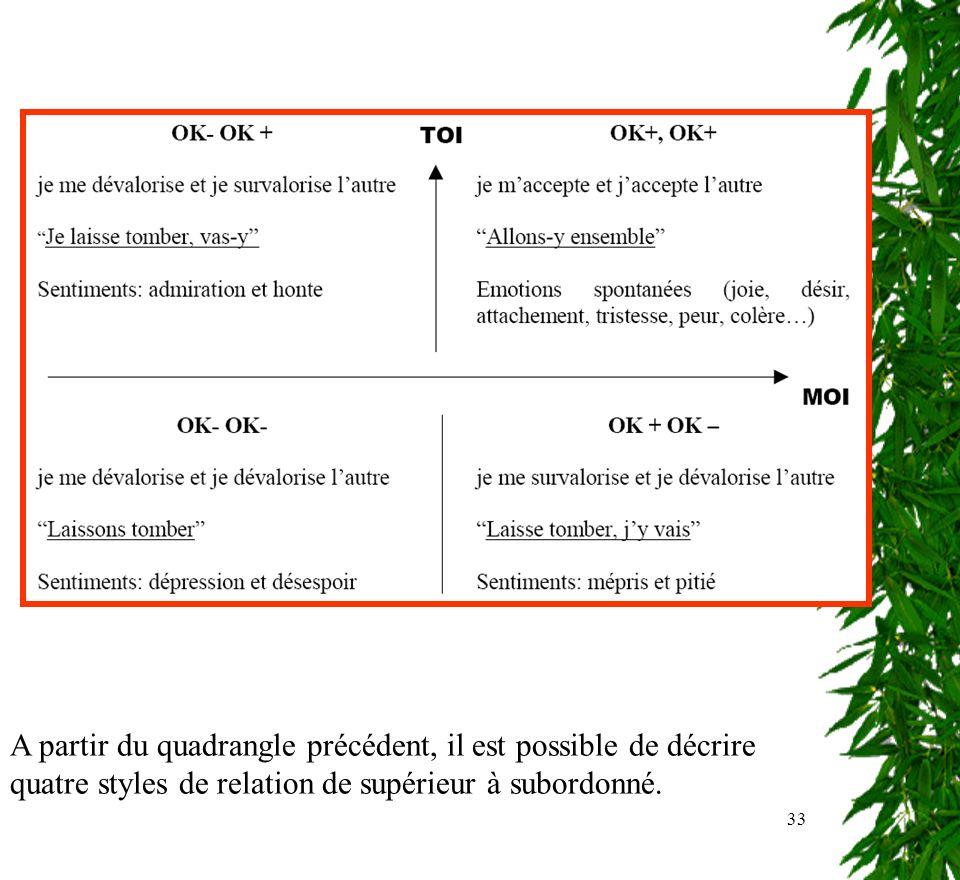 33 A partir du quadrangle précédent, il est possible de décrire quatre styles de relation de supérieur à subordonné.