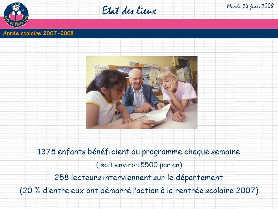 1375 enfants bénéficient du programme chaque semaine 258 lecteurs interviennent sur le département (20 % dentre eux ont démarré laction à la rentrée scolaire 2007) Etat des lieux Mardi 24 juin 2008 ( soit environ 5500 par an) Année scolaire 2007-2008