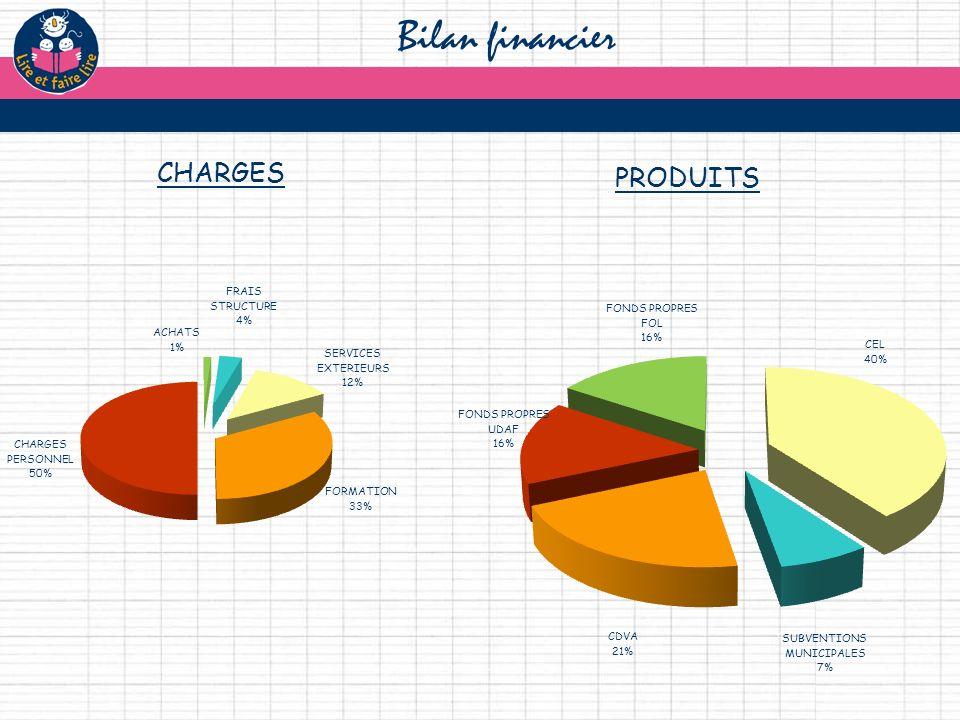 CHARGES Bilan financier PRODUITS