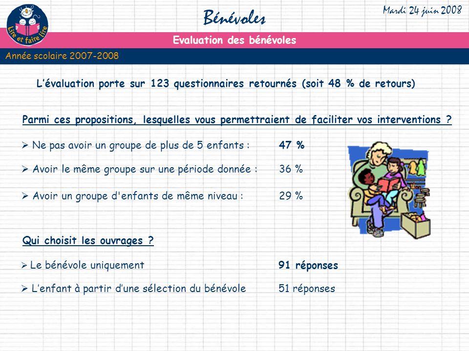 Lévaluation porte sur 123 questionnaires retournés (soit 48 % de retours) Parmi ces propositions, lesquelles vous permettraient de faciliter vos interventions .