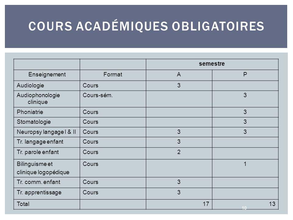 COURS ACADÉMIQUES OBLIGATOIRES semestre EnseignementFormatAP AudiologieCours3 Audiophonologie clinique Cours-sém. 3 PhoniatrieCours 3 StomatologieCour