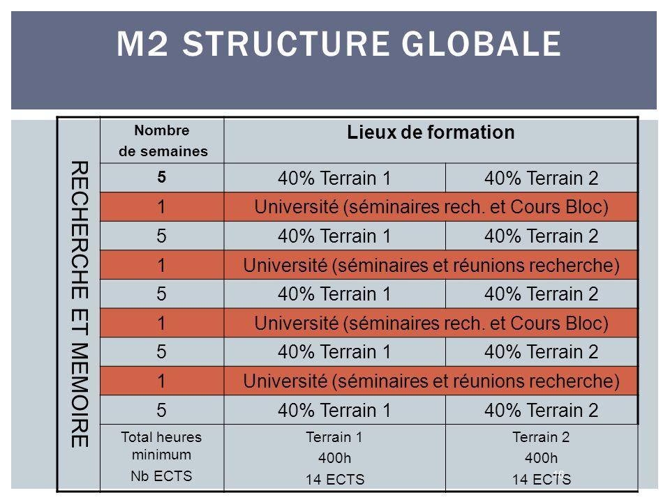 M2 STRUCTURE GLOBALE RECHERCHE ET MEMOIRE Nombre de semaines Lieux de formation 5 40% Terrain 140% Terrain 2 1Université (séminaires rech. et Cours Bl