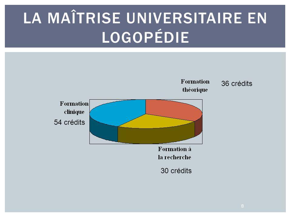 LA MAÎTRISE UNIVERSITAIRE EN LOGOPÉDIE 8 30 crédits 54 crédits 36 crédits