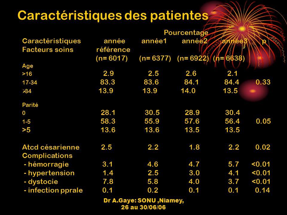 Dr A.Gaye: SONU,Niamey, 26 au 30/06/06 Caractéristiques des patientes Pourcentage Caractéristiques année année1 année2 année3 p Facteurs soins référence (n= 6017) (n= 6377) (n= 6922) (n= 6638) Age >16 2.9 2.5 2.6 2.1 17-34 83.3 83.6 84.1 84.4 0.33 34 13.9 13.9 14.0 13.5 Parité 0 28.1 30.5 28.9 30.4 1-5 58.3 55.9 57.6 56.4 0.05 >5 13.6 13.6 13.5 13.5 Atcd césarienne 2.5 2.2 1.8 2.2 0.02 Complications - hémorragie 3.1 4.6 4.7 5.7 <0.01 - hypertension 1.4 2.5 3.0 4.1 <0.01 - dystocie 7.8 5.8 4.0 3.7 <0.01 - infection pprale 0.1 0.2 0.1 0.1 0.14