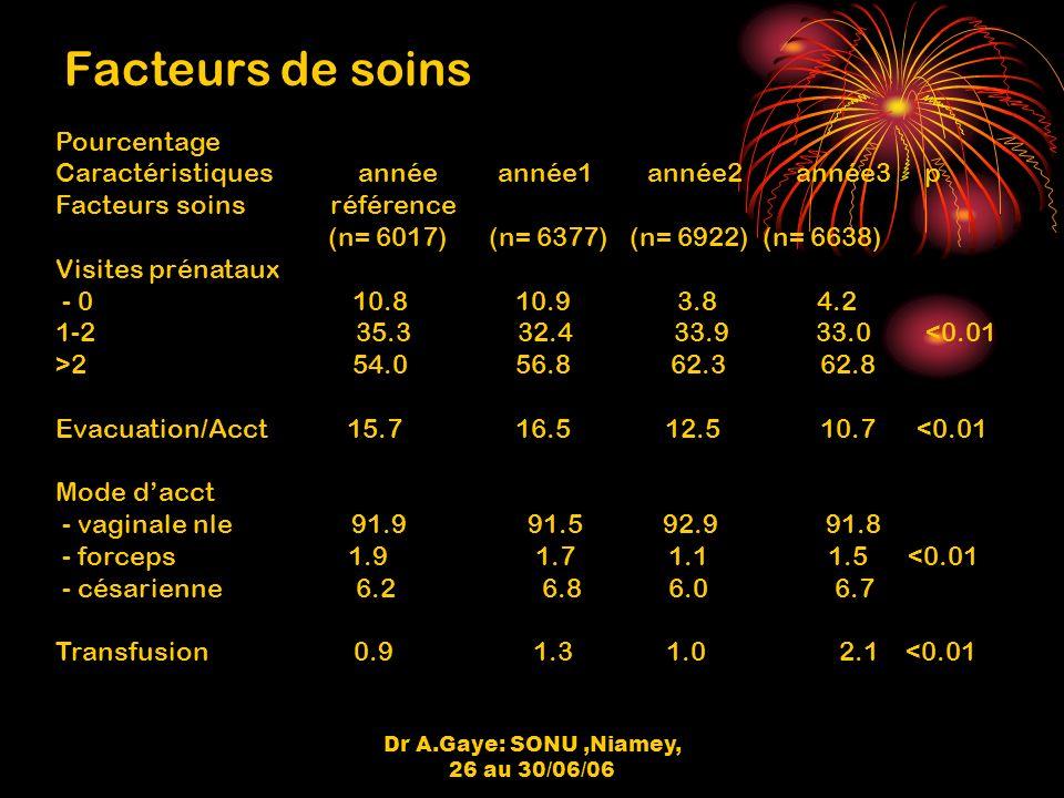 Dr A.Gaye: SONU,Niamey, 26 au 30/06/06 Facteurs de soins Pourcentage Caractéristiques année année1 année2 année3 p Facteurs soins référence (n= 6017) (n= 6377) (n= 6922) (n= 6638) Visites prénataux - 0 10.8 10.9 3.8 4.2 1-2 35.3 32.4 33.9 33.0 <0.01 >2 54.0 56.8 62.3 62.8 Evacuation/Acct 15.7 16.5 12.5 10.7 <0.01 Mode dacct - vaginale nle 91.9 91.5 92.9 91.8 - forceps 1.9 1.7 1.1 1.5 <0.01 - césarienne 6.2 6.8 6.0 6.7 Transfusion 0.9 1.3 1.0 2.1 <0.01