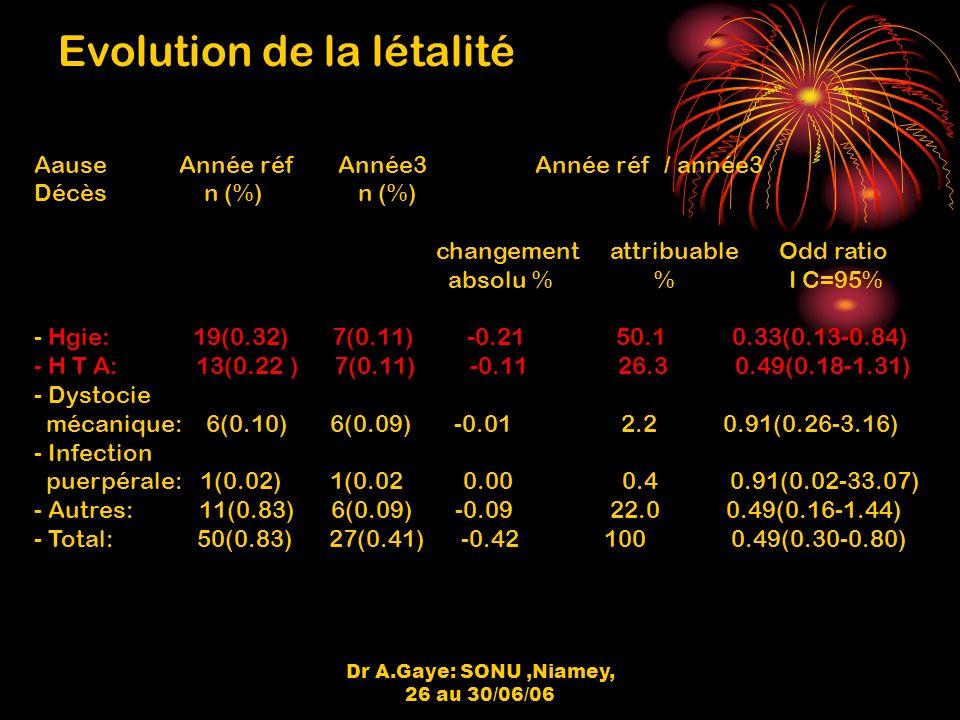 Dr A.Gaye: SONU,Niamey, 26 au 30/06/06 Evolution de la létalité Aause Année réf Année3 Année réf / année3 Décès n (%) n (%) changement attribuable Odd ratio absolu % % I C=95% - Hgie: 19(0.32) 7(0.11) -0.21 50.1 0.33(0.13-0.84) - H T A: 13(0.22 ) 7(0.11) -0.11 26.3 0.49(0.18-1.31) - Dystocie mécanique: 6(0.10) 6(0.09) -0.01 2.2 0.91(0.26-3.16) - Infection puerpérale: 1(0.02) 1(0.02 0.00 0.4 0.91(0.02-33.07) - Autres: 11(0.83) 6(0.09) -0.09 22.0 0.49(0.16-1.44) - Total: 50(0.83) 27(0.41) -0.42 100 0.49(0.30-0.80)
