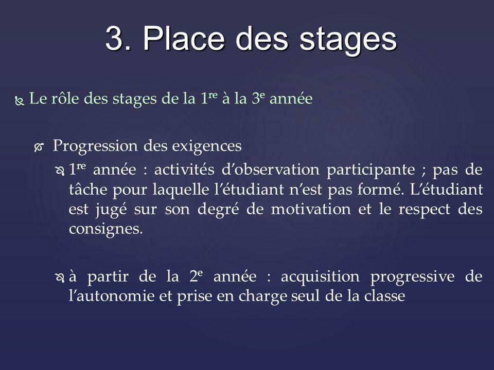 Le rôle des stages de la 1 re à la 3 e année Progression des exigences 1 re année : activités dobservation participante ; pas de tâche pour laquelle létudiant nest pas formé.