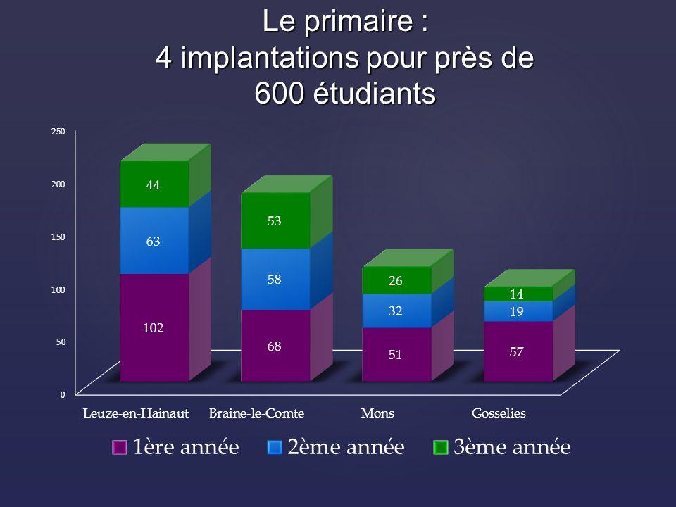 Le primaire : 4 implantations pour près de 600 étudiants