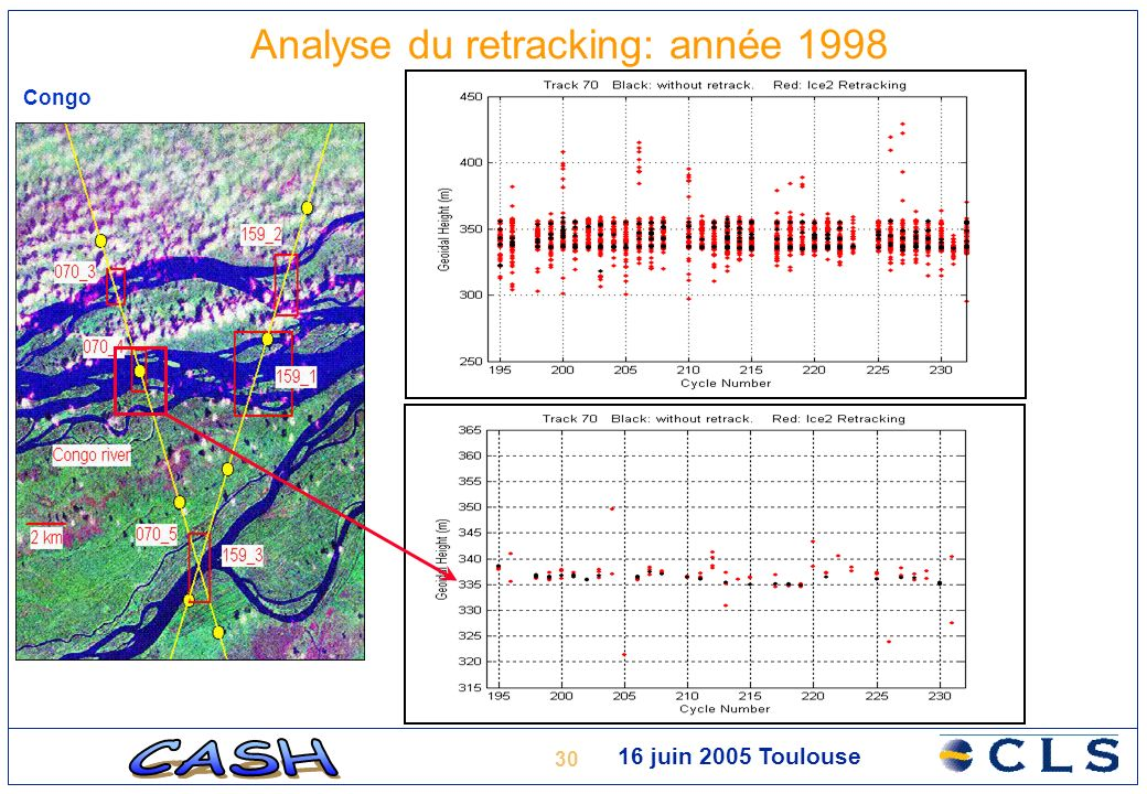30 16 juin 2005 Toulouse Analyse du retracking: année 1998 Congo