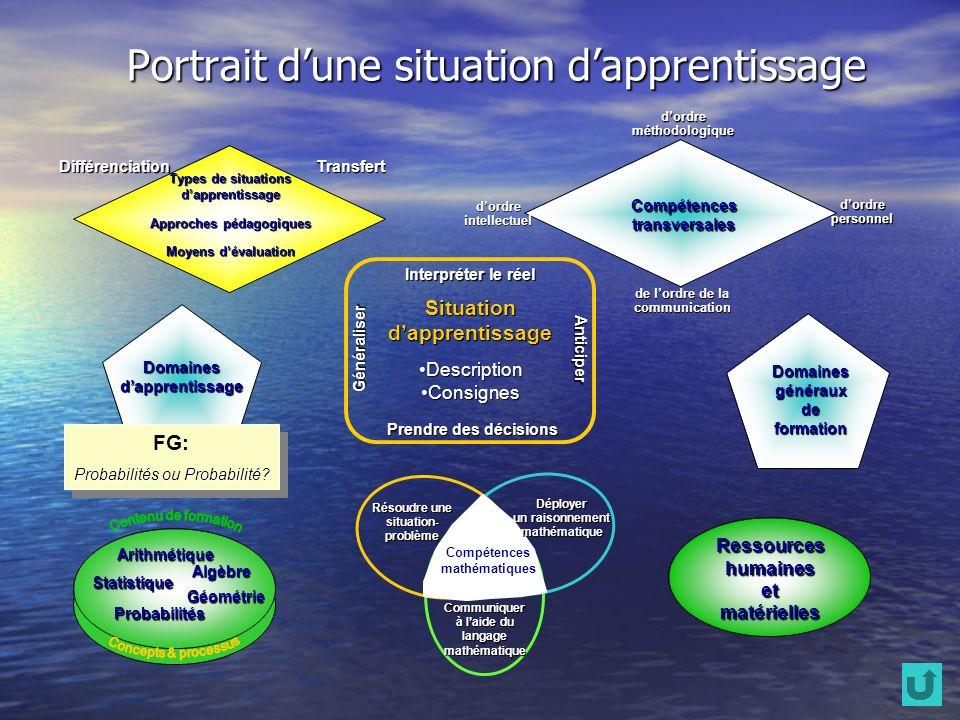 Portrait dune situation dapprentissage Ressourceshumainesetmatérielles Arithmétique Algèbre Statistique Probabilités Géométrie Domainesgénérauxdeforma
