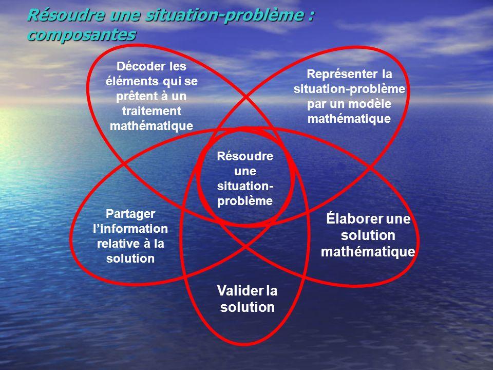 Résoudre une situation-problème : composantes Résoudre une situation- problème Décoder les éléments qui se prêtent à un traitement mathématique Représenter la situation-problème par un modèle mathématique Élaborer une solution mathématique Valider la solution Partager linformation relative à la solution