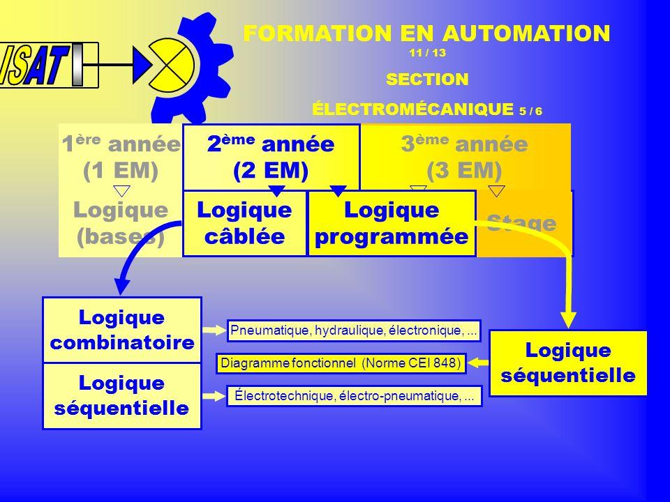 1 ère année (1 EM) 2 ème année (2 EM) 3 ème année (3 EM) Logique (bases) Logique programmée Stage FORMATION EN AUTOMATION 11 / 13 SECTION ÉLECTROMÉCANIQUE 5 / 6 Logique câblée Logique combinatoire Logique séquentielle Pneumatique, hydraulique, électronique,...