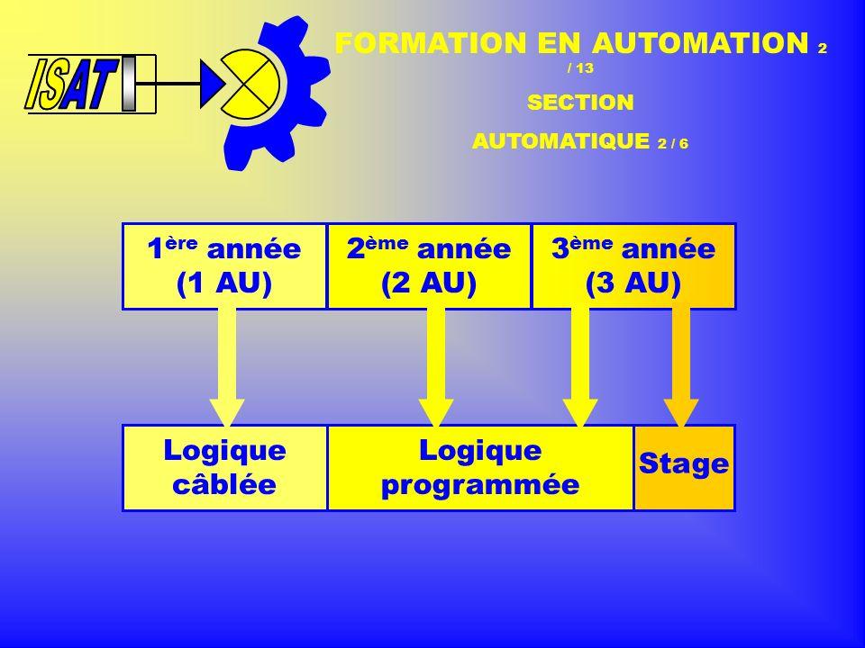 1 ère année (1 AU) 2 ème année (2 AU) 3 ème année (3 AU) Logique câblée Logique programmée Stage FORMATION EN AUTOMATION 3 / 13 SECTION RÉGULATION - AUTOMATION 3 / 6 Logique combinatoire Logique séquentielle Systèmes à P Systèmes à A.P.I.
