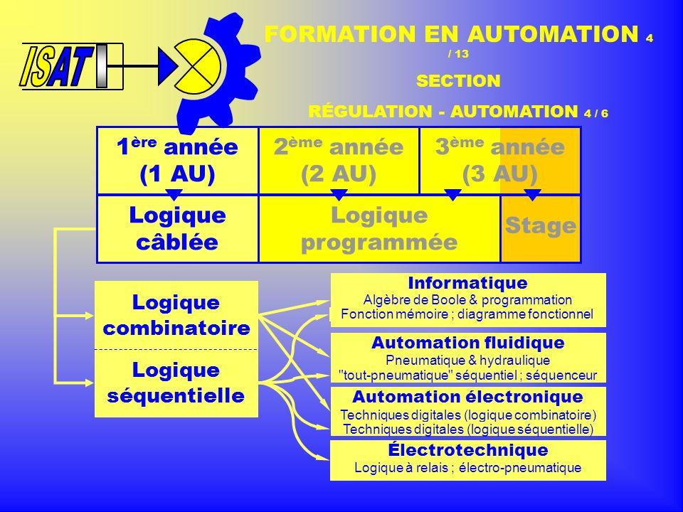1 ère année (1 AU) 2 ème année (2 AU) 3 ème année (3 AU) Logique câblée Logique programmée Stage FORMATION EN AUTOMATION 4 / 13 SECTION RÉGULATION - AUTOMATION 4 / 6 Informatique Logique combinatoire Logique séquentielle Algèbre de Boole & programmation Automation fluidique Pneumatique & hydraulique Automation électronique Techniques digitales (logique combinatoire) Électrotechnique Logique à relais ; électro-pneumatique Fonction mémoire ; diagramme fonctionnel tout-pneumatique séquentiel ; séquenceur Techniques digitales (logique séquentielle)