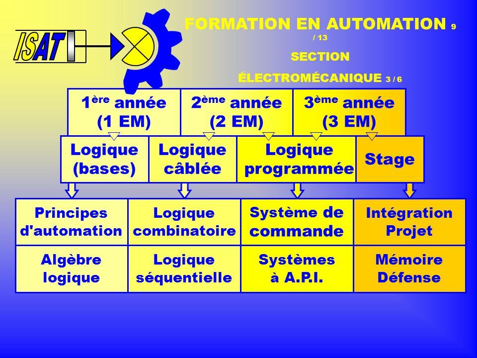 1 ère année (1 EM) 2 ème année (2 EM) 3 ème année (3 EM) Logique (bases) Logique programmée Stage FORMATION EN AUTOMATION 9 / 13 SECTION ÉLECTROMÉCANIQUE 3 / 6 Logique câblée Principes d automation Algèbre logique Système de commande Systèmes à A.P.I.