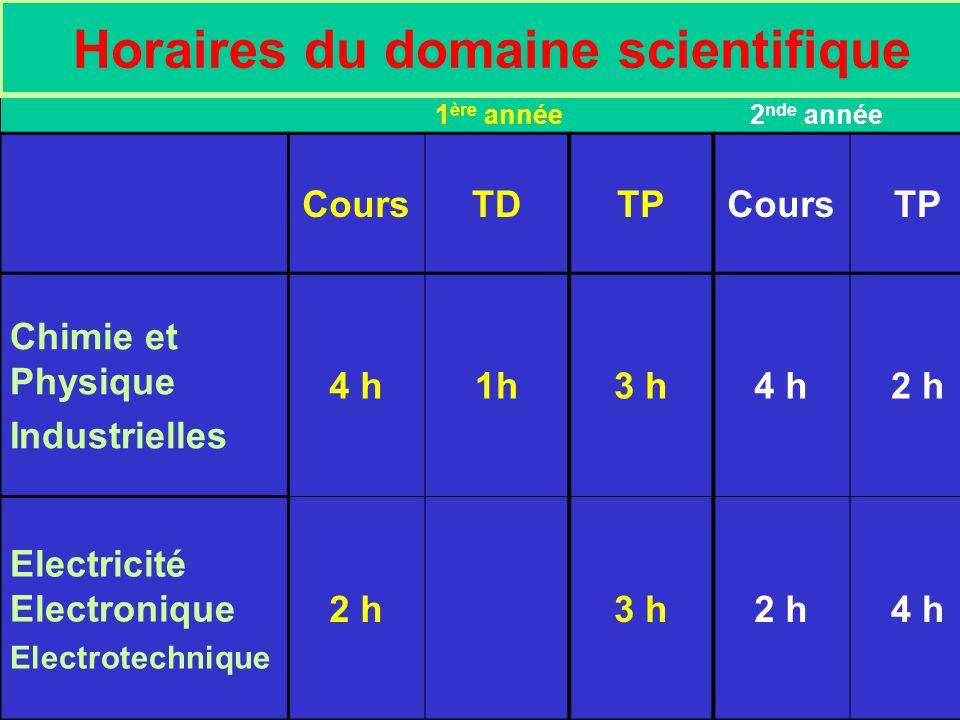 Horaires du domaine scientifique CoursTDTPCoursTP Chimie et Physique Industrielles 4 h1h3 h4 h2 h Electricité Electronique Electrotechnique 2 h3 h2 h4