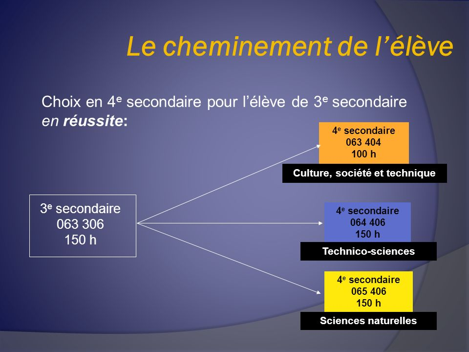 Le cheminement de lélève Culture, société et technique 4 e secondaire 064 406 150 h 4 e secondaire 063 404 100 h 4 e secondaire 065 406 150 h Choix en 4 e secondaire pour lélève de 3 e secondaire en réussite: 3 e secondaire 063 306 150 h Technico-sciences Sciences naturelles