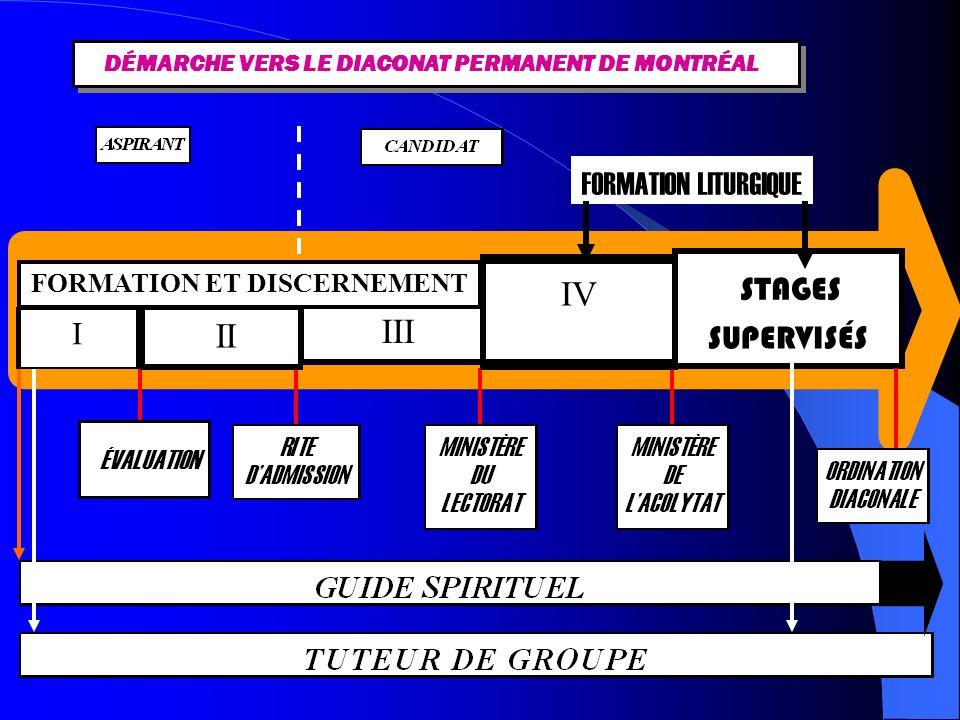 DÉMARCHE VERS LE DIACONAT PERMANENT DE MONTRÉAL STAGES SUPERVISÉS ÉVALUATION FORMATION LITURGIQUE II I III IV FORMATION ET DISCERNEMENT