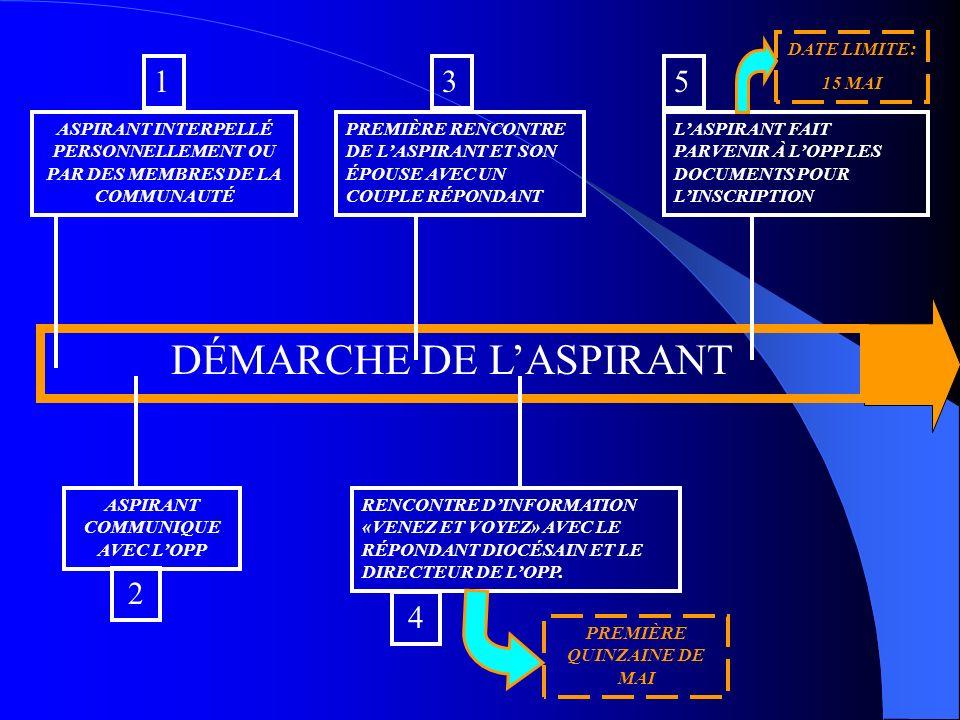 DÉMARCHE DE LASPIRANT ASPIRANT INTERPELLÉ PERSONNELLEMENT OU PAR DES MEMBRES DE LA COMMUNAUTÉ 1 ASPIRANT COMMUNIQUE AVEC LOPP 2 PREMIÈRE RENCONTRE DE LASPIRANT ET SON ÉPOUSE AVEC UN COUPLE RÉPONDANT 3 RENCONTRE DINFORMATION «VENEZ ET VOYEZ» AVEC LE RÉPONDANT DIOCÉSAIN ET LE DIRECTEUR DE LOPP.