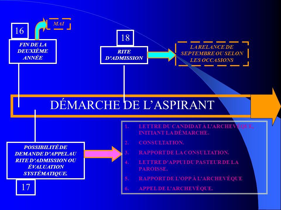 DÉMARCHE DE LASPIRANT 16 FIN DE LA DEUXIÈME ANNÉE 17 POSSIBILITÉ DE DEMANDE DAPPEL AU RITE DADMISSION OU ÉVALUATION SYSTÉMATIQUE.
