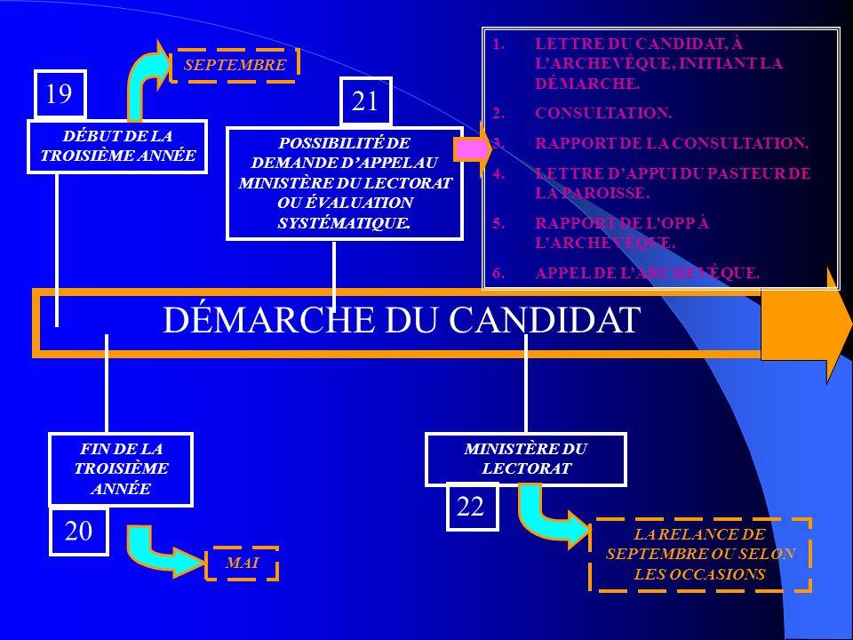 DÉMARCHE DU CANDIDAT DÉBUT DE LA TROISIÈME ANNÉE 19 FIN DE LA TROISIÈME ANNÉE 20 21 MINISTÈRE DU LECTORAT MAI SEPTEMBRE 22 POSSIBILITÉ DE DEMANDE DAPPEL AU MINISTÈRE DU LECTORAT OU ÉVALUATION SYSTÉMATIQUE.