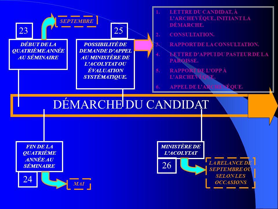 DÉMARCHE DU CANDIDAT POSSIBILITÉ DE DEMANDE DAPPEL AU MINISTÈRE DE LACOLYTAT OU ÉVALUATION SYSTÉMATIQUE.