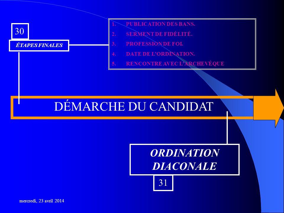 DÉMARCHE DU CANDIDAT ÉTAPES FINALES 30 ORDINATION DIACONALE 31 1.PUBLICATION DES BANS.
