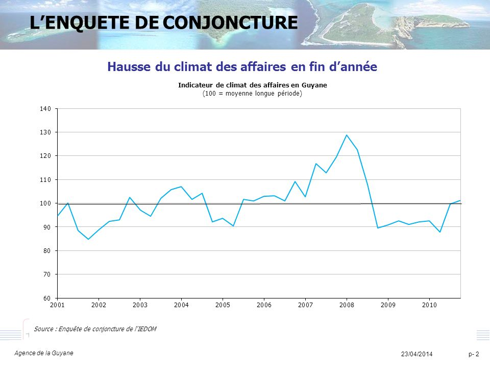TITRE TITRE TITRE 23/04/2014 Agence de la Guyane p- 2 LENQUETE DE CONJONCTURE Hausse du climat des affaires en fin dannée