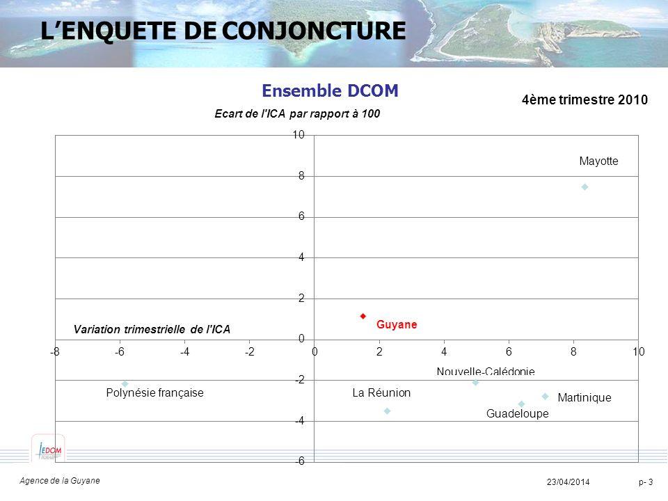 TITRE TITRE TITRE 23/04/2014 Agence de la Guyane p- 4 LINFLATION Faible évolution des prix (+0,4% fin décembre et +0,2% en moyenne sur lannée) Prix à la consommation