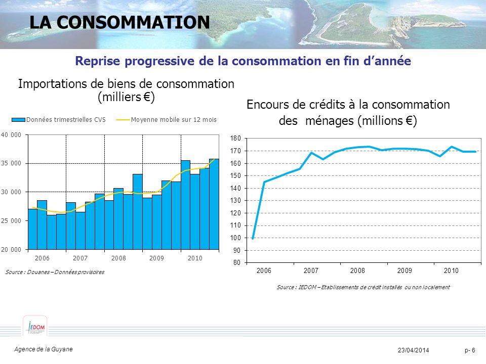 TITRE TITRE TITRE 23/04/2014p- 7 L INVESTISSEMENT Relance timide de linvestissement des entreprises Investissements des entreprises (variations en glissement annuel) Source : Douanes, IEDOM.
