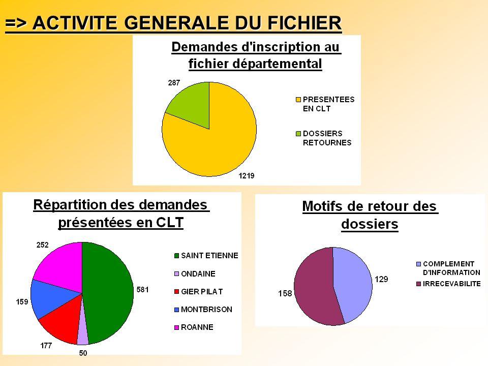 De 2006 à 2007, le nombre de demandes présentées a connu une diminution de 12 %, due à la révision des critères du fichier en 2006.