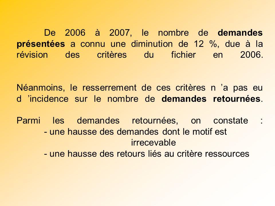 => LES MOUVEMENTS DU FICHIER EN 2007 * Au 01/01/2008 : 656 demandes en file active 1219 nouvelles demandes présentées en CLT
