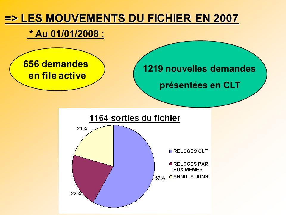 => EVOLUTION DE L ACTIVITE DU FICHIER SUR LA PERIODE 2002-2007