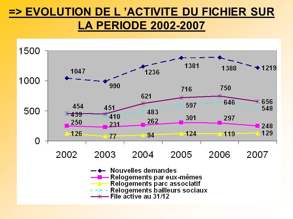L IMPACT DE LA REVISION DES CRITERES DU FICHIER: La diminution des nouvelles demandes Diminution des demandes faites par les jeunes, du fait de la suppression du critère de décohabitation Un nouveau mode d appréciation des ressources avec un RUC = 817 …