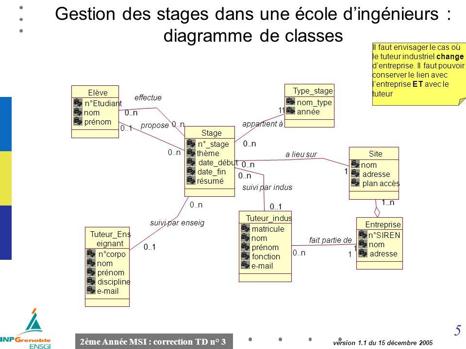 5 2ème Année MSI : correction TD n° 3 version 1.1 du 15 décembre 2005 Gestion des stages dans une école dingénieurs : diagramme de classes Il faut envisager le cas où le tuteur industriel change dentreprise.