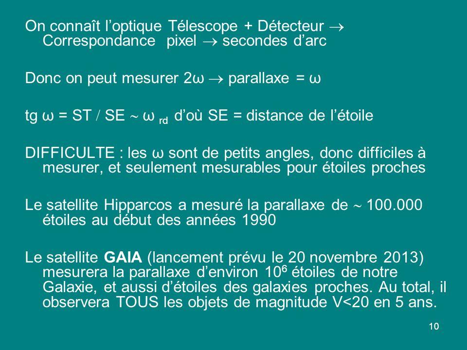 10 On connaît loptique Télescope + Détecteur Correspondance pixel secondes darc Donc on peut mesurer 2ω parallaxe = ω tg ω = ST SE ω rd doù SE = dista