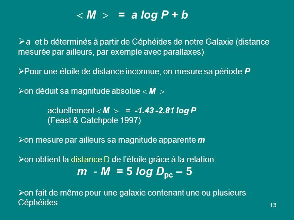 13 M = a log P + b a et b déterminés à partir de Céphéides de notre Galaxie (distance mesurée par ailleurs, par exemple avec parallaxes) Pour une étoile de distance inconnue, on mesure sa période P on déduit sa magnitude absolue M actuellement M = -1.43 -2.81 log P (Feast & Catchpole 1997) on mesure par ailleurs sa magnitude apparente m on obtient la distance D de létoile grâce à la relation: m - M = 5 log D pc – 5 on fait de même pour une galaxie contenant une ou plusieurs Céphéides
