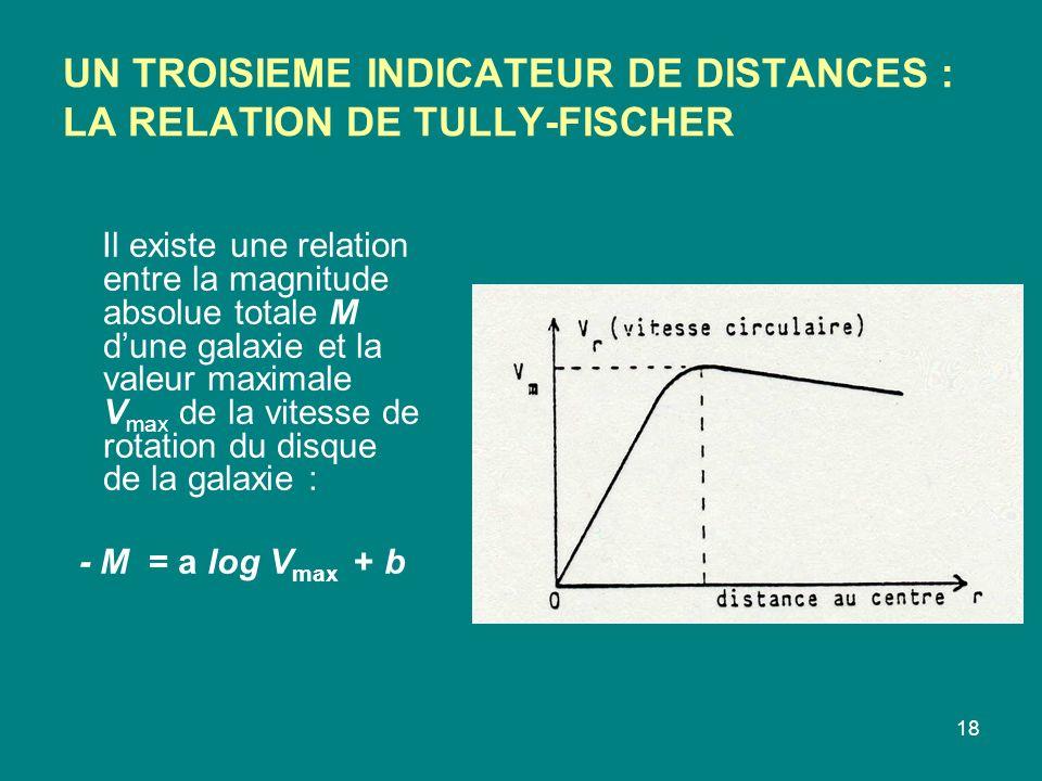 18 UN TROISIEME INDICATEUR DE DISTANCES : LA RELATION DE TULLY-FISCHER Il existe une relation entre la magnitude absolue totale M dune galaxie et la v