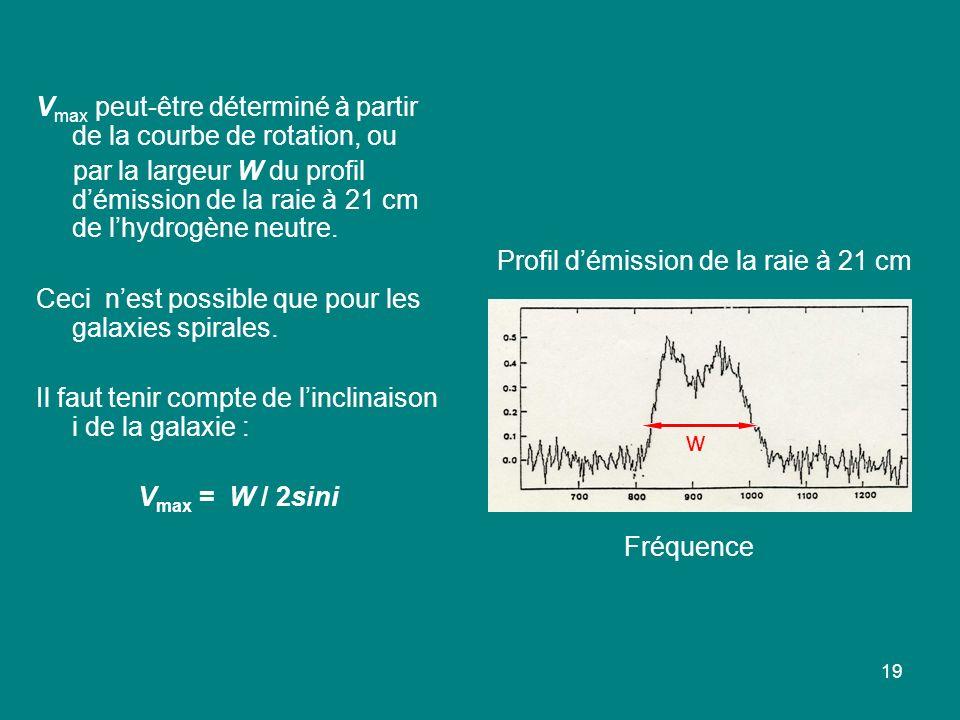 19 V max peut-être déterminé à partir de la courbe de rotation, ou par la largeur W du profil démission de la raie à 21 cm de lhydrogène neutre. Ceci