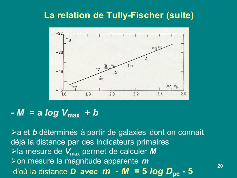 20 La relation de Tully-Fischer (suite) - M = a log V max + b a et b déterminés à partir de galaxies dont on connaît déjà la distance par des indicateurs primaires la mesure de V max permet de calculer M on mesure la magnitude apparente m doù la distance D avec m - M = 5 log D pc - 5