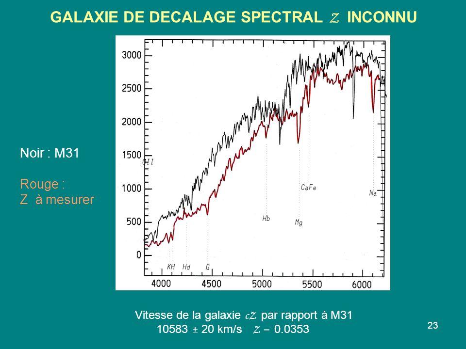 23 GALAXIE DE DECALAGE SPECTRAL Z INCONNU Vitesse de la galaxie cZ par rapport à M31 10583 20 km/s Z = 0.0353 Noir : M31 Rouge : Z à mesurer
