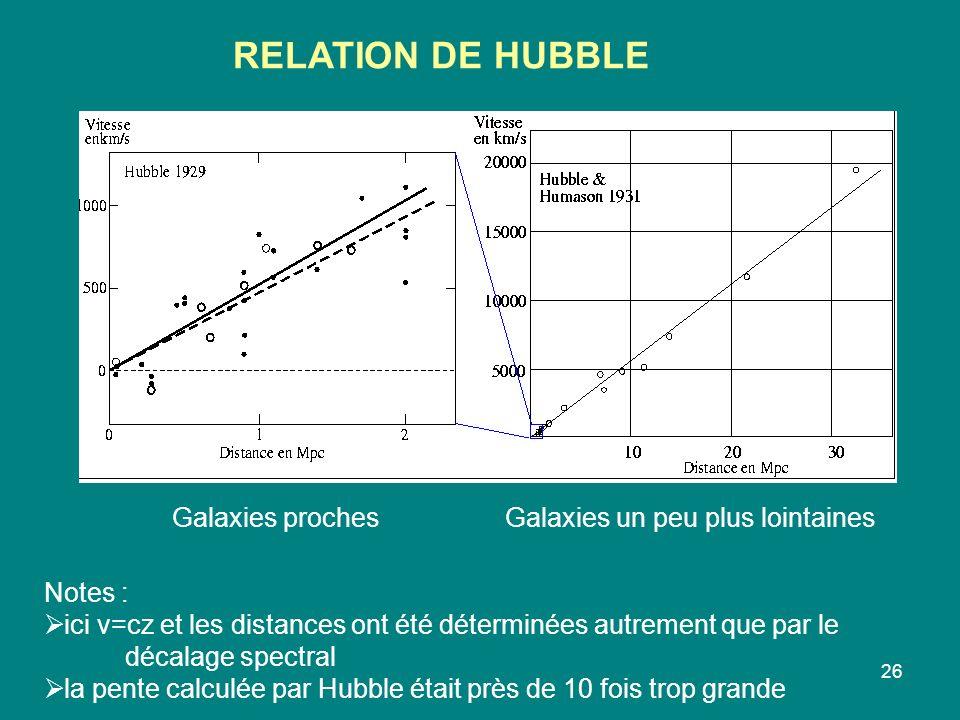 26 RELATION DE HUBBLE Galaxies prochesGalaxies un peu plus lointaines Notes : ici v=cz et les distances ont été déterminées autrement que par le décalage spectral la pente calculée par Hubble était près de 10 fois trop grande
