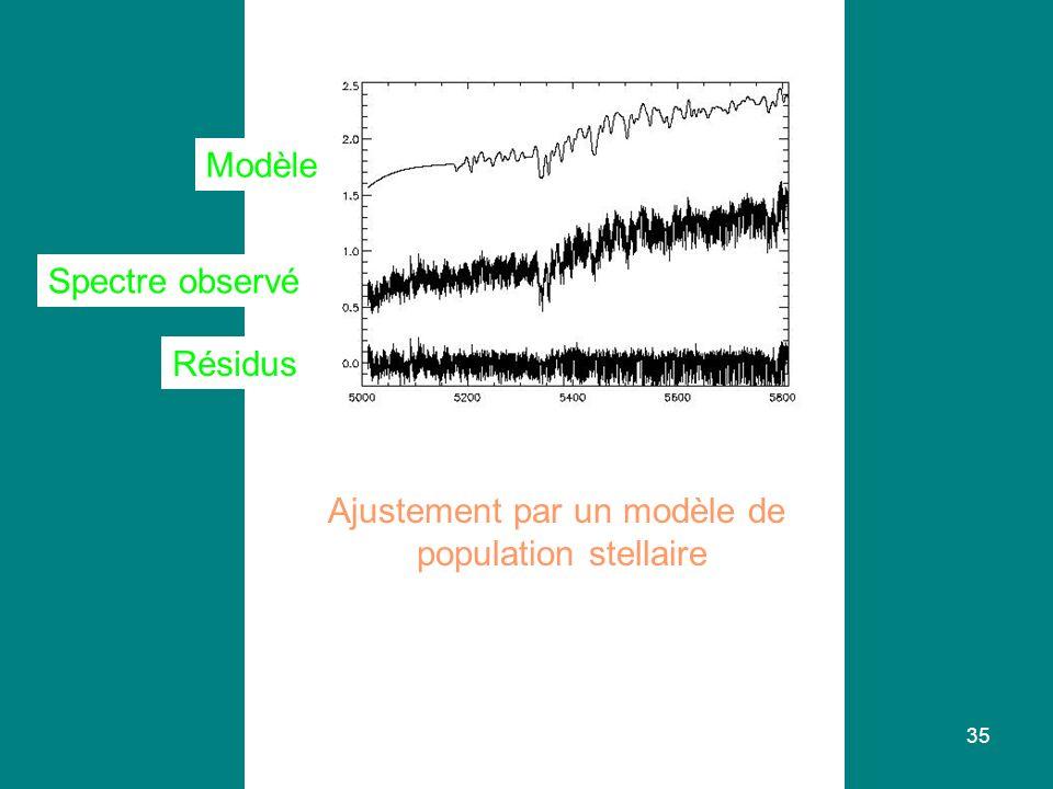 35 Ajustement par un modèle de population stellaire Modèle Spectre observé Résidus