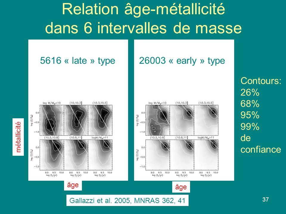 37 Relation âge-métallicité dans 6 intervalles de masse âge métallicité 5616 « late » type26003 « early » type Contours: 26% 68% 95% 99% de confiance Gallazzi et al.