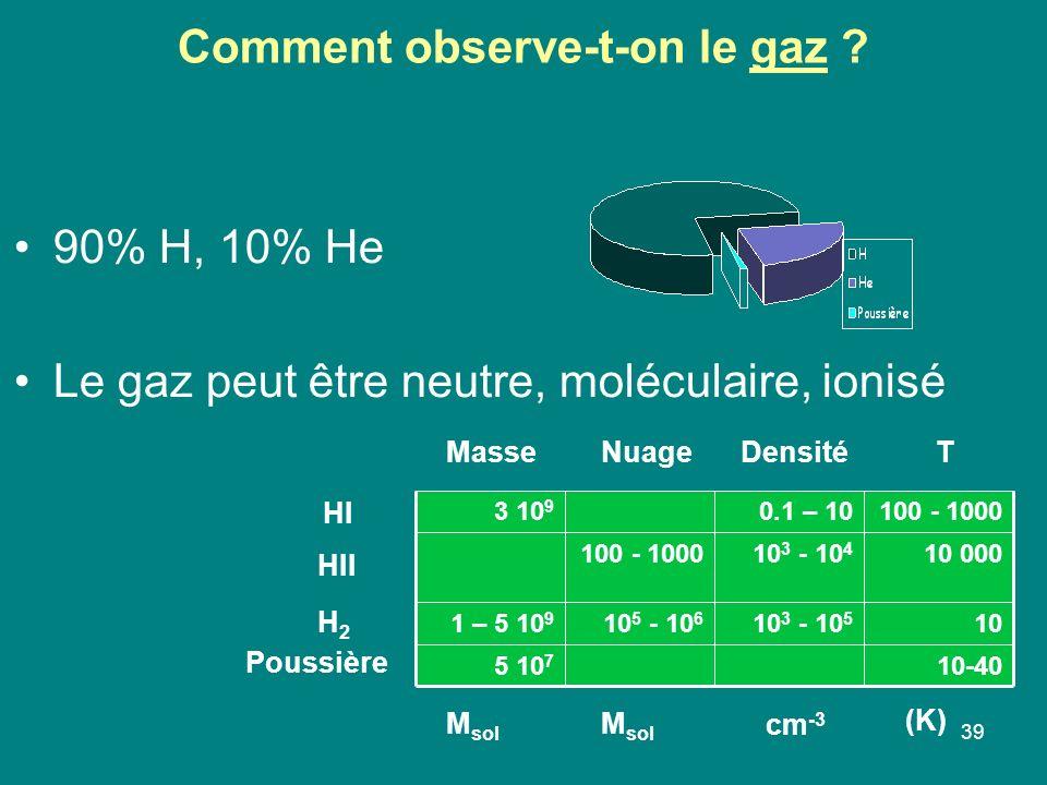 39 Comment observe-t-on le gaz ? 90% H, 10% He Le gaz peut être neutre, moléculaire, ionisé 10-405 10 7 1010 3 - 10 5 10 5 - 10 6 1 – 5 10 9 10 00010