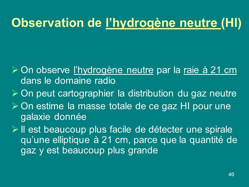 40 Observation de lhydrogène neutre (HI) On observe lhydrogène neutre par la raie à 21 cm dans le domaine radio On peut cartographier la distribution du gaz neutre On estime la masse totale de ce gaz HI pour une galaxie donnée Il est beaucoup plus facile de détecter une spirale quune elliptique à 21 cm, parce que la quantité de gaz y est beaucoup plus grande