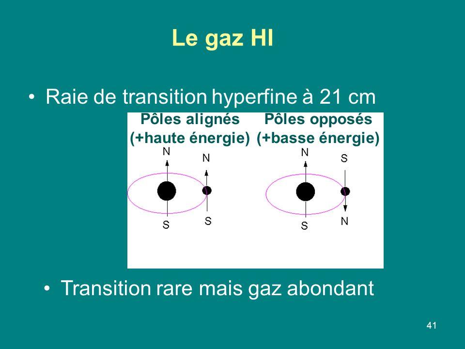 41 Le gaz HI Raie de transition hyperfine à 21 cm Transition rare mais gaz abondant Pôles alignés (+haute énergie) Pôles opposés (+basse énergie)